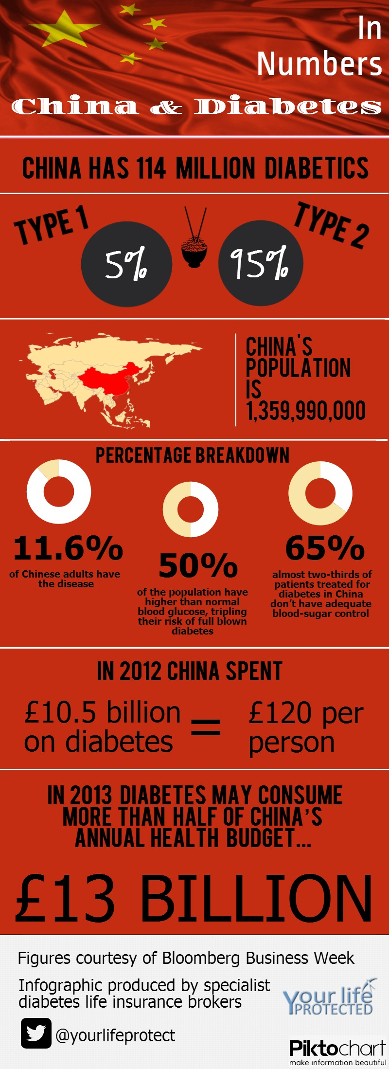 China and Diabetes Infographic Chinese Diabetics